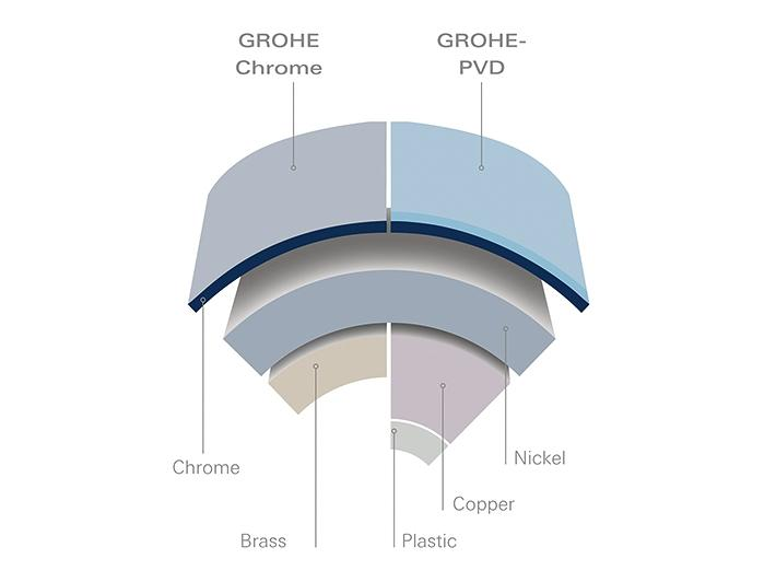 GROHE StarLight® surface